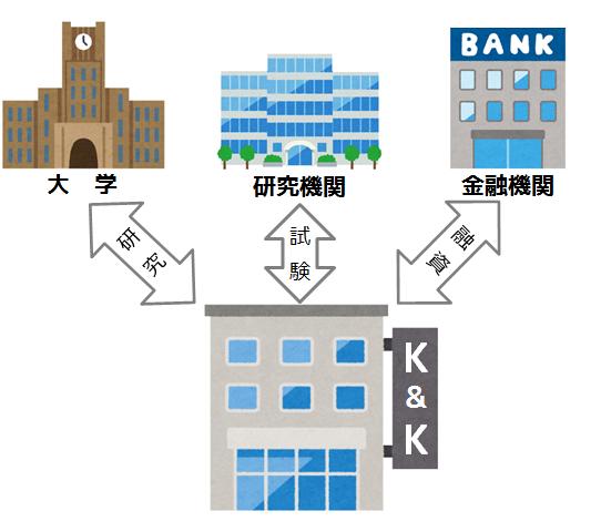 株式会社K&Kが外部機関と連携するイラスト