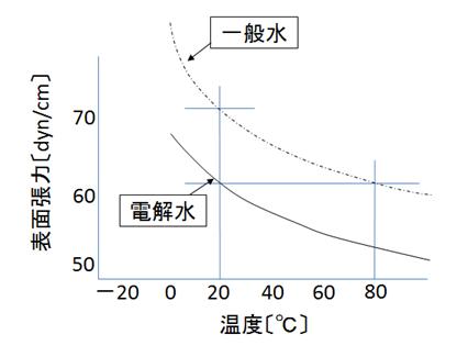 一般水と電解水の表面張力を比較するグラフ
