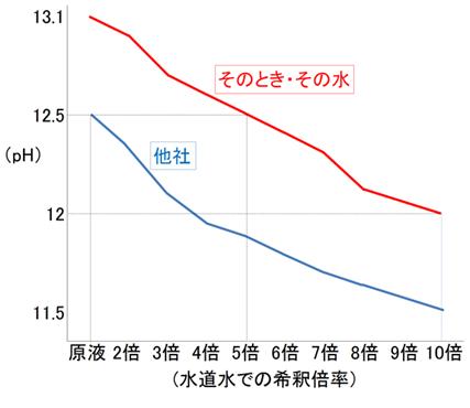 希釈倍率によるpH12.5とpH13.1の比較グラフ