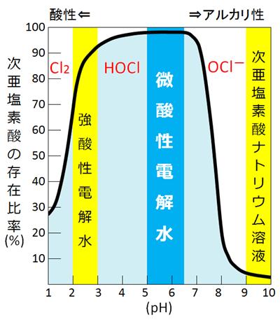 pH変化におけるHOCl存在比率のグラフ