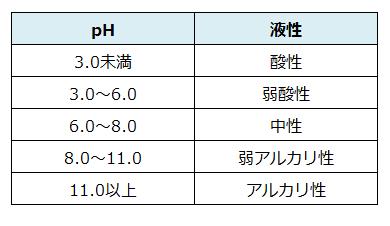 家庭用品品質表示法におけるpHと液性の表