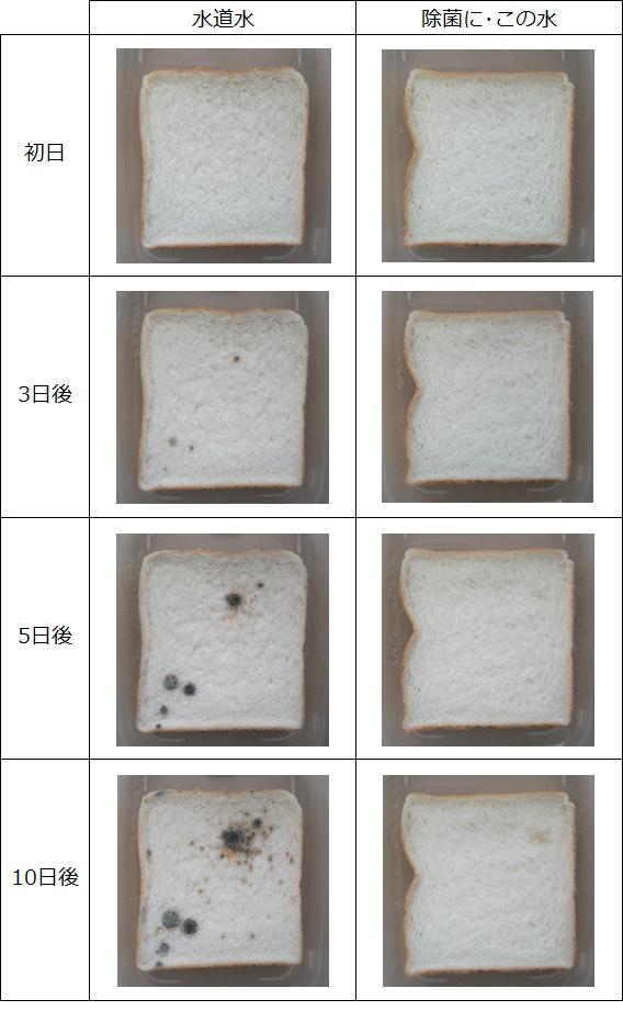 防カビ効果の実験結果表