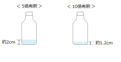アルカリ電解水の原液の量を表す絵